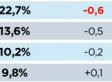 BILAN 2013 tf1,france 2 ,M6 en baisse france 3 en hausse